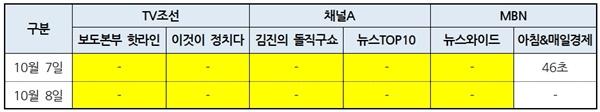 종편3사 시사대담 프로그램별 '낙태죄 개정안 입법예고' 방송분량(10/7~8)