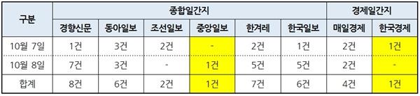 8개 신문사 '낙태죄 개정안 입법예고' 보도건수(10/7~8)