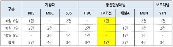 8개 방송사 저녁종합뉴스 '낙태죄 개정안 입법예고' 보도건수(10/6~8) (*0.5건은 단신)
