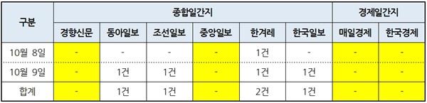 8개 신문사 '삼성 임원 국회 불법 출입' 보도건수(10/8~9)