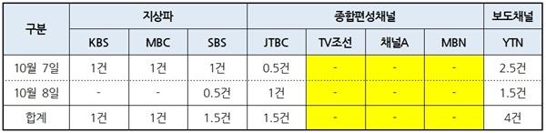 8개 방송사 저녁종합뉴스 '삼성 임원 국회 불법 출입' 보도건수(10/7~8) (*0.5건은 단신)