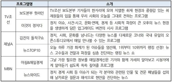 종편3사 시사대담 프로그램 소개(2020년 10월 15일 기준)