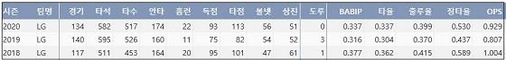 LG 김현수 최근 3시즌 주요 기록 (출처: 야구기록실 KBReport.com)