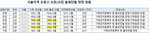 국회 교육위 윤영덕 의원이 서울시교육청으로부터 받은 자료.
