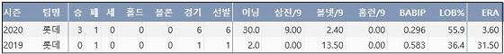 롯데 이승헌 프로 통산 주요 기록 (출처: 야구기록실 KBReport.com)