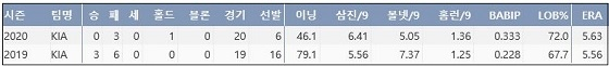 KIA 김기훈의 프로 통산 주요 기록 (출처: 야구기록실 KBReport.com)