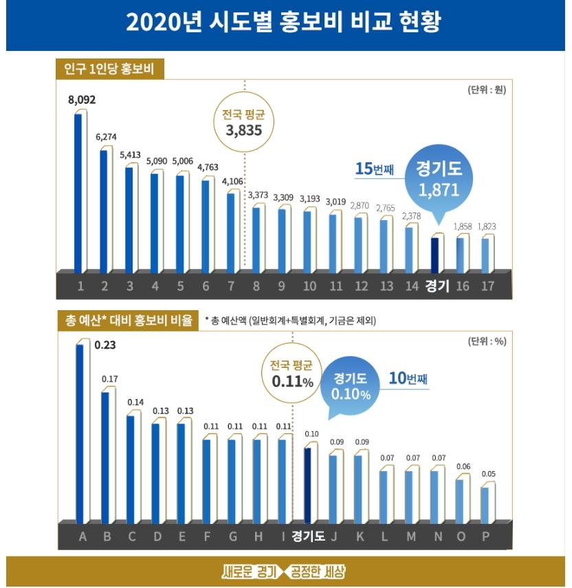 2020년 시도별 홍보비 비교 현황 자료
