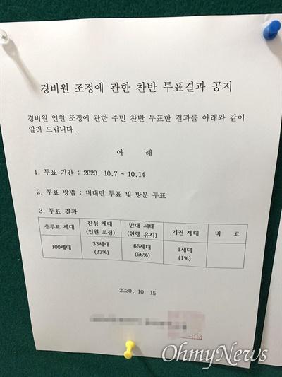 서울시 은평구 한 아파트 단지에서 경비원 인원 감축을 위한 주민 투표 결과 100세대 가운데 66세대가 반대(현행 유지)했다.