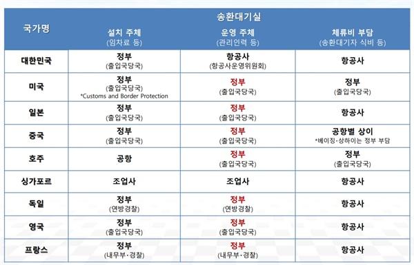국가별 송환대기실 운영 형태.
