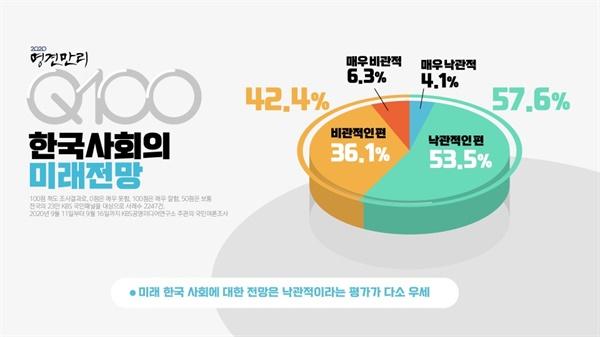 한국 사회의 미래 전망.