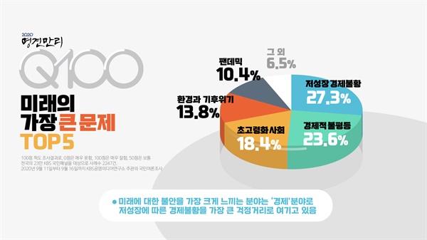 한국 사회의 미래 과제.