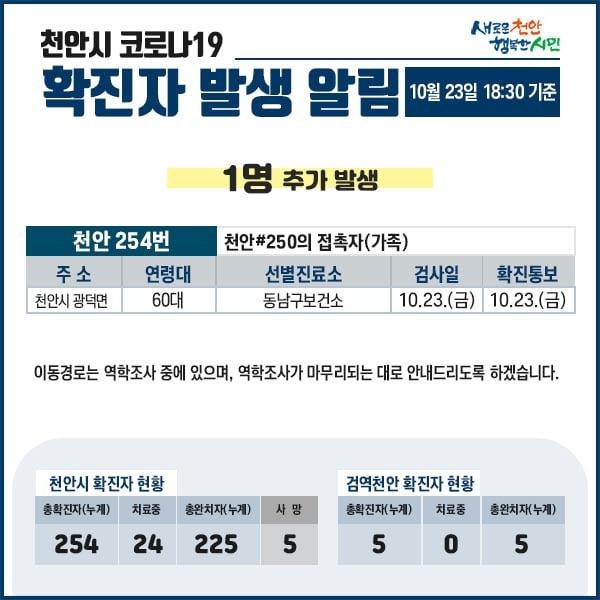 천안에서 24일 오후 코로나19 확진자가 추가로 발생, 하루 동안 확진자가 5명으로 늘어났다.