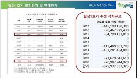 △ 양이원영 의원이 추산한 월성 1호기 연도별 적자규모