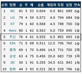 10월 26일 현재 KBO리그 팀 순위 (출처: 야구기록실 KBReport.com)
