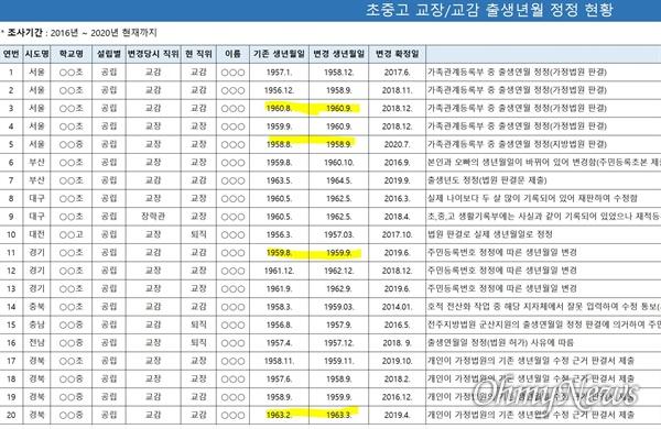 '2016~2020년 초중고 교장-교감 출생년월 정정 현황' 자료. 해당 사진에서 성과 탄생일은 편집과정에서 가린 것이다.