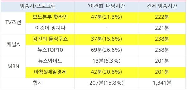 종편3사 시사대담 프로그램별 '이건희' 방송시간 분석(10/26~10/28)