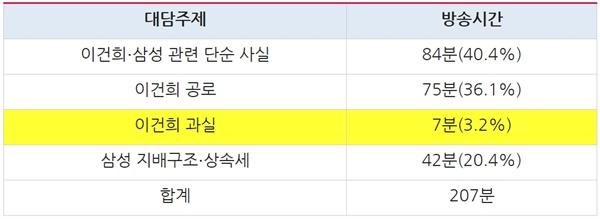 종편3사 시사대담 프로그램 '이건희' 대담주제별 방송시간(10/26~10/28)