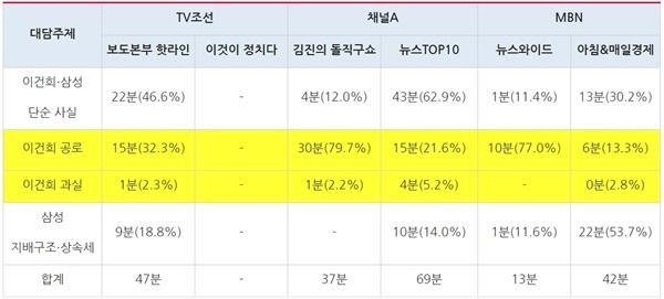 종편3사 시사대담 프로그램 '이건희' 대담주제별 방송시간 분석(10/26~10/28)