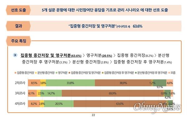 사용후핵연료 관리정책재검토위원회가 사용후핵연료 관리 방안에 대해 전국 의견 수렴한 결과 '집중형 중간저장 및 영구처분'을 선호한다는 응답이 63.6%로 가장 높았다.