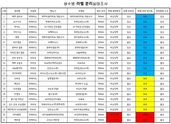 마산YMCA 생수병 라벨 분리 실태조사표