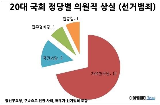 20대 국회 정당별 의원직 상실수
