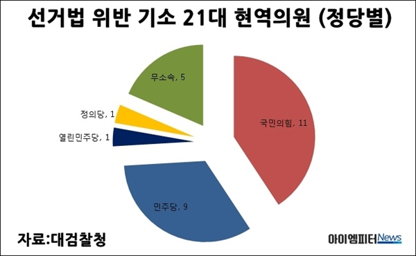 선거법위반으로 기소된 정당별 21대 현역의원