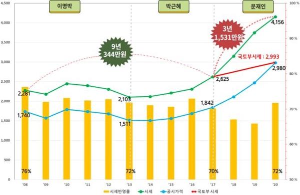 서울 아파트 가격과 공시가격 변화 도표