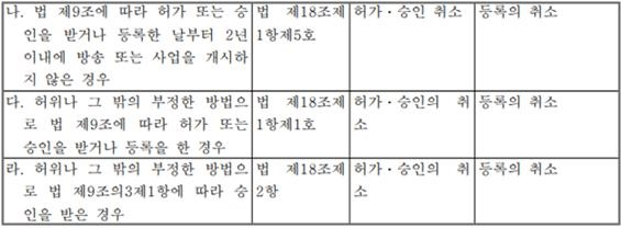 방송법 시행령 별표 1의 2에 명시되어 있는 처분수위