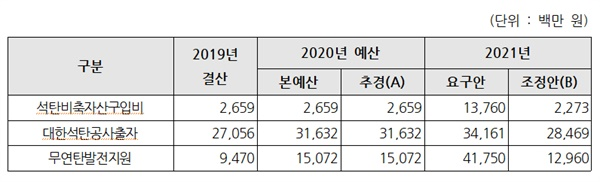 2021 석탄 산업 지원 예산