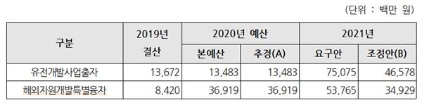 2021 유전 개발 지원 예산 2021 유전 개발 지원 예산