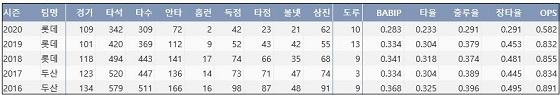 롯데 민병헌 최근 5시즌 주요 기록 (출처: 야구기록실 KBReport.com)