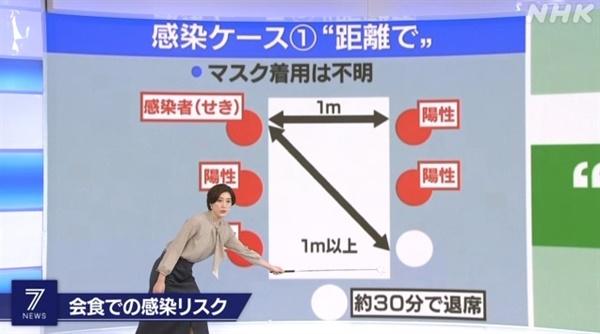 사회적 모임에서의 거리 두기 지침을 설명하는 일본 NHK 뉴스 갈무리.