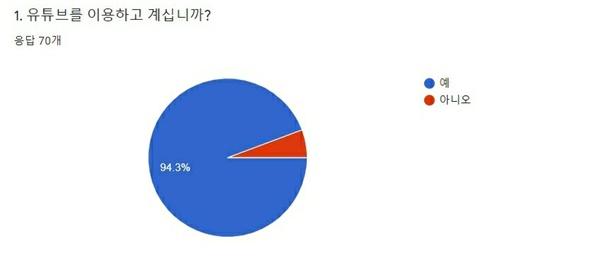 설문조사 1번 70명을 대상으로 직접 실시한 '유튜브 사이버 렉카 관련 설문 조사'에서도 94.3%(66명)가 유튜브를 이용 중이라고 답했다.