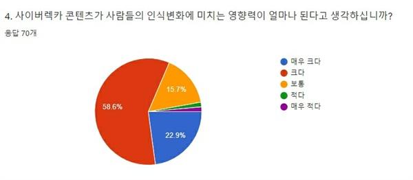 설문조사 4 그리고 사이버 렉카 콘텐츠가 사람들의 인식변화에 미치는 영향력에 대한 질문에서는 70명 중 58.6%(41명)가 '크다', 22.9%(16명)이 '매우 크다', 15.7%(11명)가 '보통', 그 외 각각 1.4%(1명)씩이 '적다'와 '매우 적다'라고 답했다.