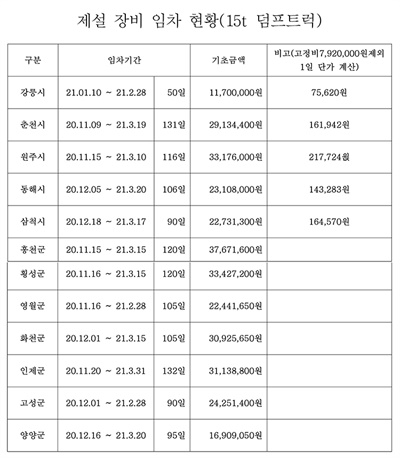 민주노총 강릉지역지부 등이 공개한 도로제설작업용 건설기계 임차 기초금액