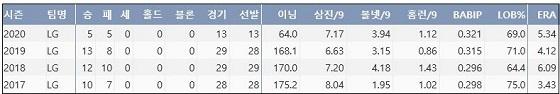 FA 차우찬 최근 4시즌 주요 기록 (출처: 야구기록실 KBReport.com)