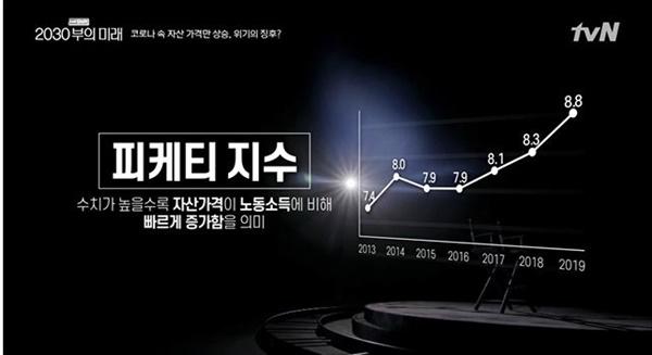 <tvN Shift 2020- 2030부의 미래 >