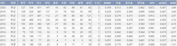 오재일의 주요 타격 기록 (출처=야구기록실,KBReport.com)