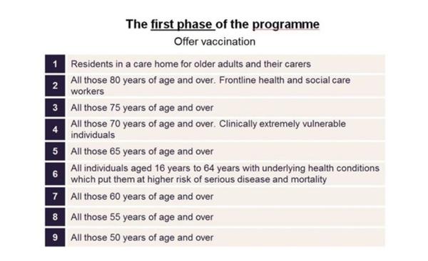 영국 정부가 마련한 코로나19 백신 접종 우선순위를 설명하는 BBC 뉴스 갈무리.