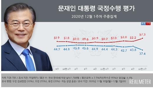 3일 발표된 <리얼미터> 문 대통령 국정 수행 평가 여론조사.