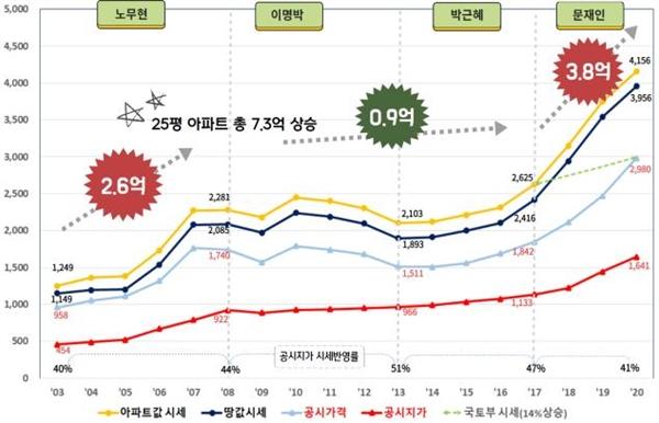 역대 정권별 아파트 가격 상승 그래프