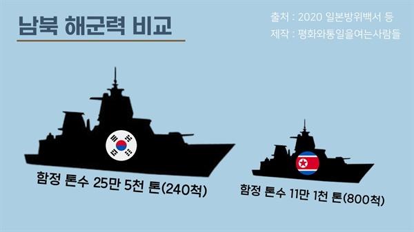 남북 해군력 비교 북한의 함정 숫자는 남한의 3배지만, 함정 톤수는 남한이 북한의 2.3배로 남한의 해군력 우위가 확연하다.