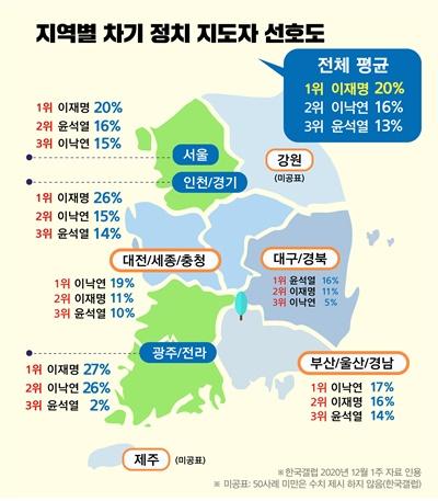 [한국갤럽] 차기 대선주자 선호도 조사 결과 (2020.12)