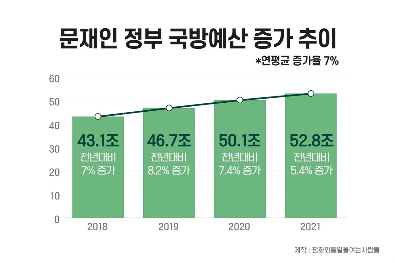문재인 정부 들어 폭증하는 국방예산 증가율에 대한 통계