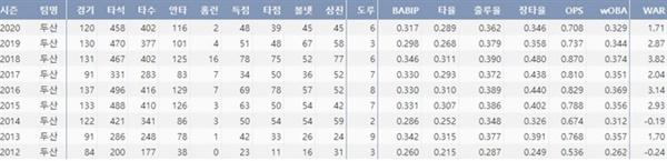 FA 김재호 주요 타격 기록(출처=야구기록실,KBReport.com)
