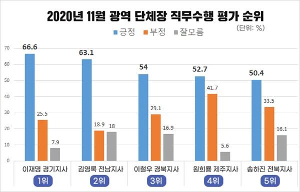 2020년 11월 광역자치단체장 직무수행 평가 순위