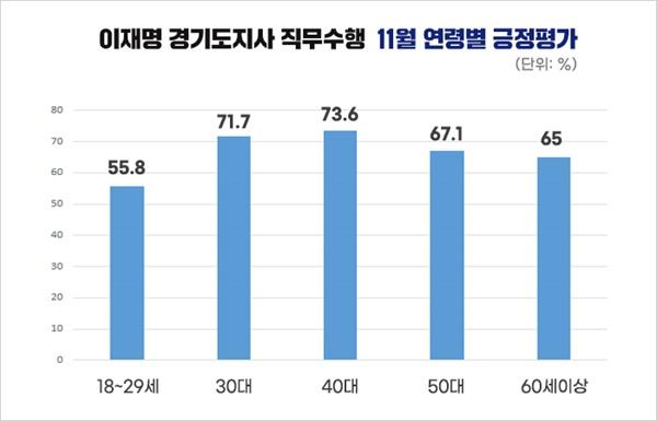 이재명 경기도지사 11월 직무수행 연령별 긍정평가 순위