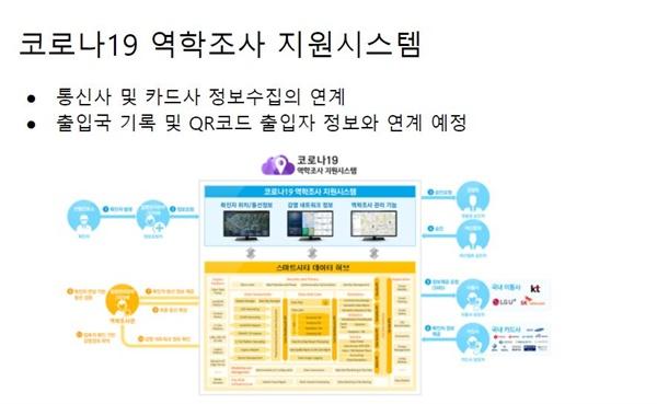 코로나19 역학조사 지원시스템이 통신사 및 카드사정보수집을 연계시키고 출입국 기록 및 QR코드 출입자 정보와 연계시키는 방식으로 보완되어 이례없는 개인들의 정보가 당국에 수집되고 있다.