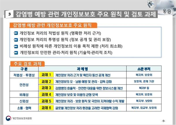 감염병 예방 관련 개인정보보호 주요 원칙 및 검토과제