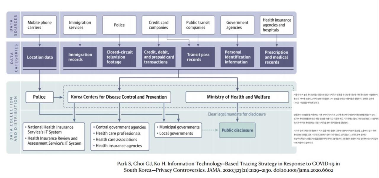 """한국의 방역모델에서 사용되는 """"디지털 트레이싱""""의 과정"""